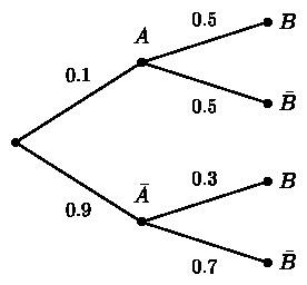 arbre, pondéré, probabilités