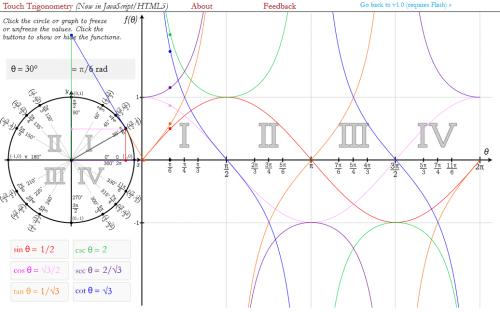 trigonométrie, site