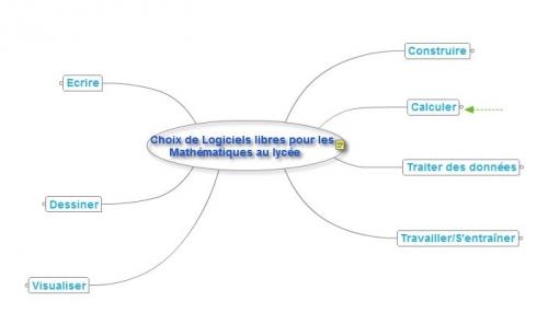 pearltrees, carte heuristique, mindmap, mathématiques